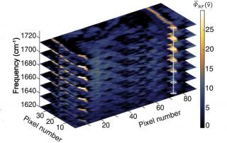 Rotating frame R-sSNOM imaging