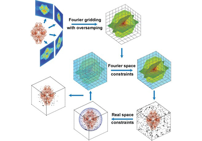 Advanced Imaging Algorithms