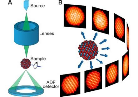 National Center for Electron Microscopy [LBNL]