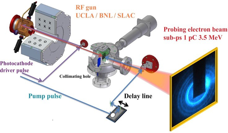 Ultrafast Electron Diffraction and Imaging